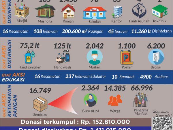 Penyaluran Dana Penanggulangan Covid-19 PDM Kabupaten Pekalongan Tembus 1,411 Milyar